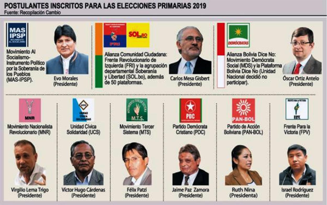 Elecciones primarias en Bolivia